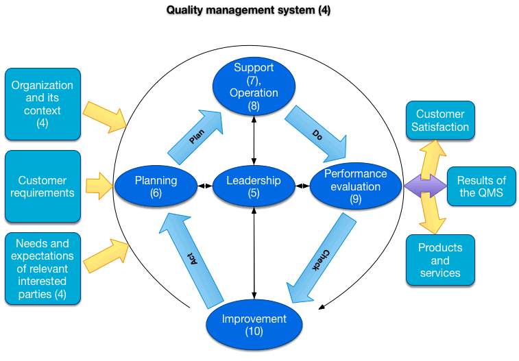 quality management system Quality management systems -- requirements iso 9001:2015 specifies requirements for a quality management system when an organization: a) needs to demonstrate its ability to consistently provide products and services that meet customer and applicable statutory and regulatory requirements, and.