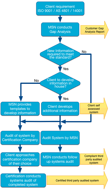 Client implementation flowchart
